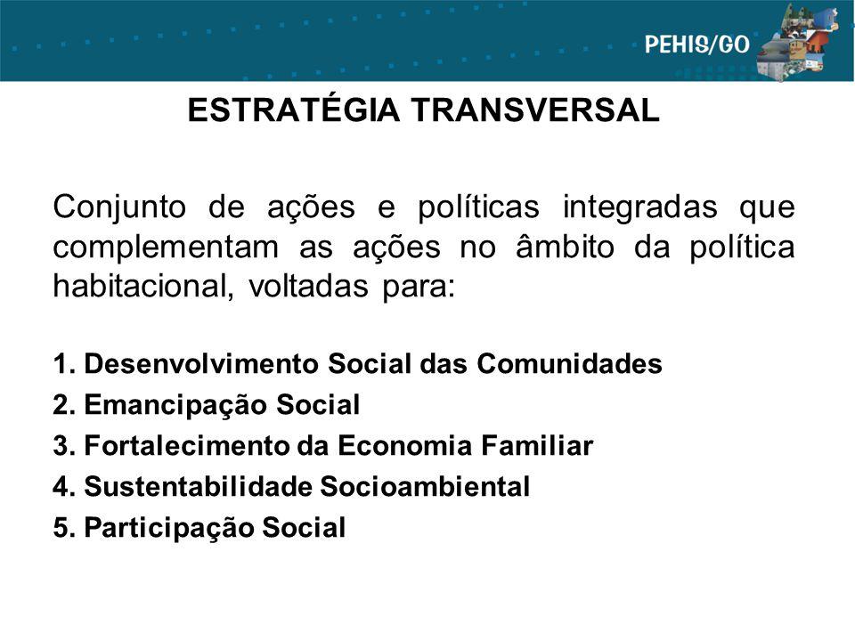 ESTRATÉGIA TRANSVERSAL Conjunto de ações e políticas integradas que complementam as ações no âmbito da política habitacional, voltadas para: 1. Desenv