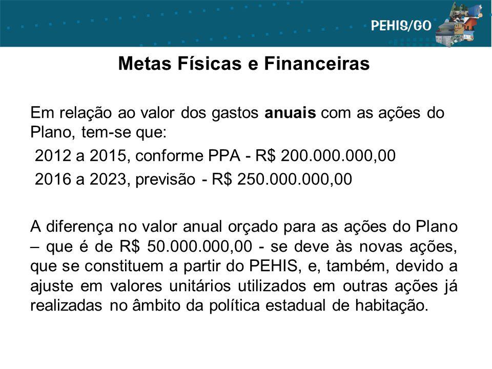 Metas Físicas e Financeiras Em relação ao valor dos gastos anuais com as ações do Plano, tem-se que: 2012 a 2015, conforme PPA - R$ 200.000.000,00 201