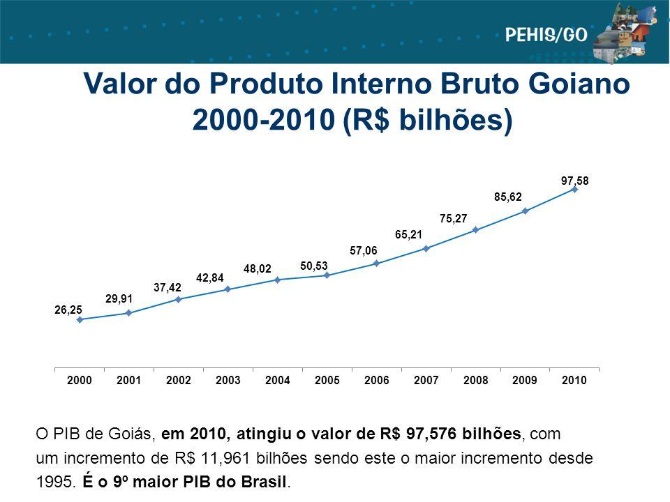 O PIB de Goiás, em 2010, atingiu o valor de R$ 97,576 bilhões, com um incremento de R$ 11,961 bilhões sendo este o maior incremento desde 1995. É o 9º