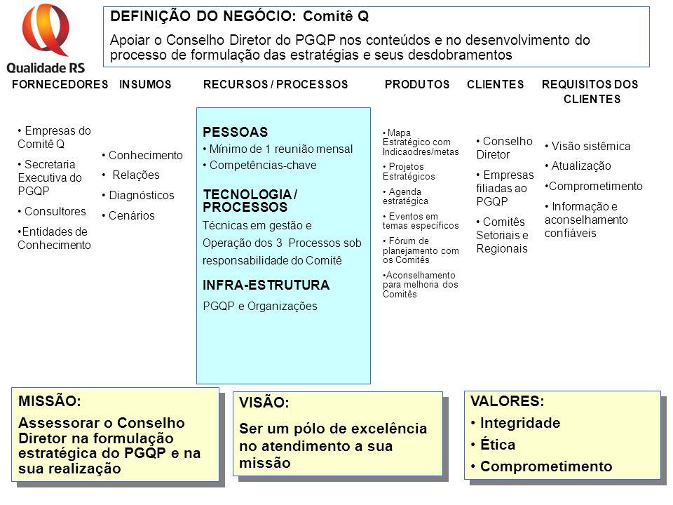 g/com-q/matriz processo1 DEFINIÇÃO DO NEGÓCIO: Comitê Q Apoiar o Conselho Diretor do PGQP nos conteúdos e no desenvolvimento do processo de formulação das estratégias e seus desdobramentos FORNECEDORES INSUMOS RECURSOS / PROCESSOS PRODUTOS CLIENTES REQUISITOS DOS CLIENTES MISSÃO: Assessorar o Conselho Diretor na formulação estratégica do PGQP e na sua realização MISSÃO: Assessorar o Conselho Diretor na formulação estratégica do PGQP e na sua realização VISÃO: Ser um pólo de excelência no atendimento a sua missão VISÃO: Ser um pólo de excelência no atendimento a sua missão INFRA-ESTRUTURA PGQP e Organizações PESSOAS Mínimo de 1 reunião mensal Competências-chave Empresas do Comitê Q Secretaria Executiva do PGQP Consultores Entidades de Conhecimento TECNOLOGIA / PROCESSOS Técnicas em gestão e Operação dos 3 Processos sob responsabilidade do Comitê Conhecimento Relações Diagnósticos Cenários Mapa Estratégico com Indicaodres/metas Projetos Estratégicos Agenda estratégica Eventos em temas específicos Fórum de planejamento com os Comitês Aconselhamento para melhoria dos Comitês Conselho Diretor Empresas filiadas ao PGQP Comitês Setoriais e Regionais Visão sistêmica Atualização Comprometimento Informação e aconselhamento confiáveis VALORES: Integridade Ética Comprometimento VALORES: Integridade Ética Comprometimento