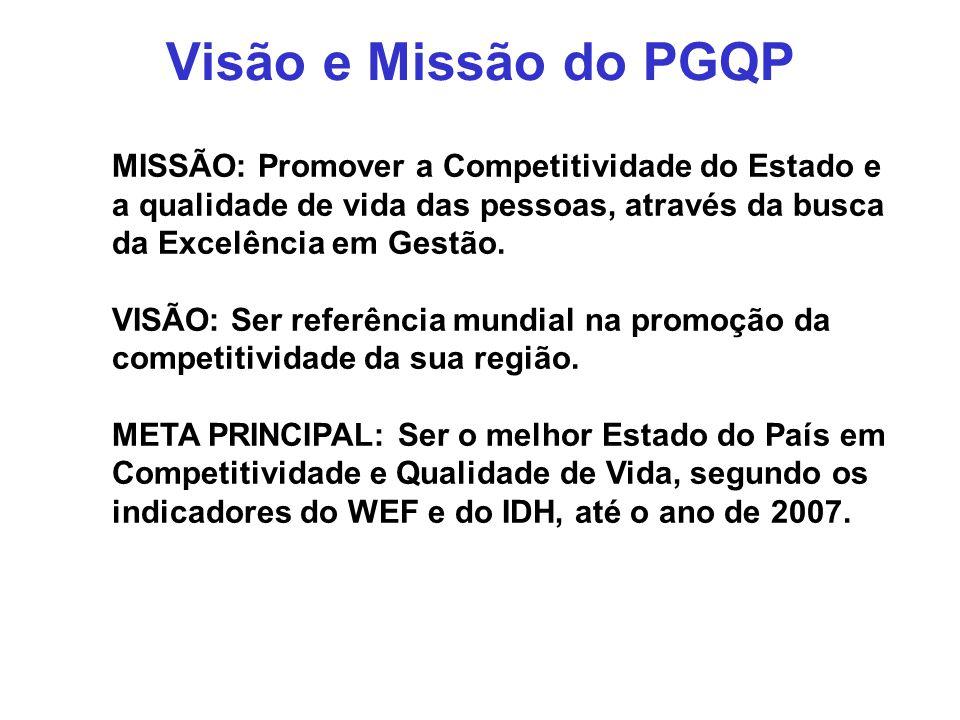 Visão e Missão do PGQP MISSÃO: Promover a Competitividade do Estado e a qualidade de vida das pessoas, através da busca da Excelência em Gestão. VISÃO