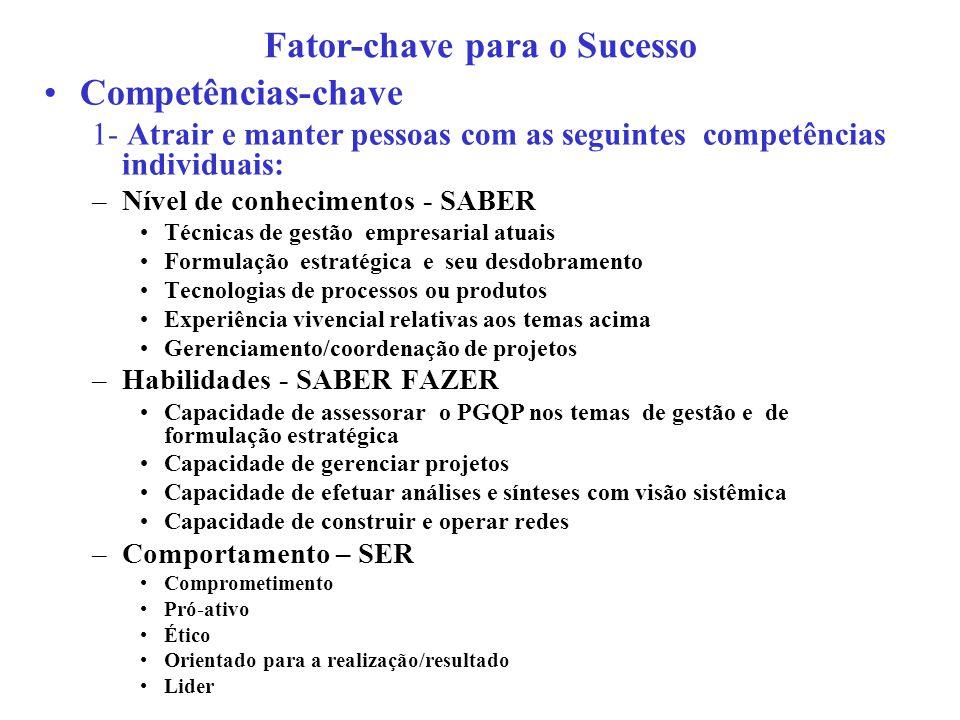 Competências-chave 1- Atrair e manter pessoas com as seguintes competências individuais: –Nível de conhecimentos - SABER Técnicas de gestão empresaria