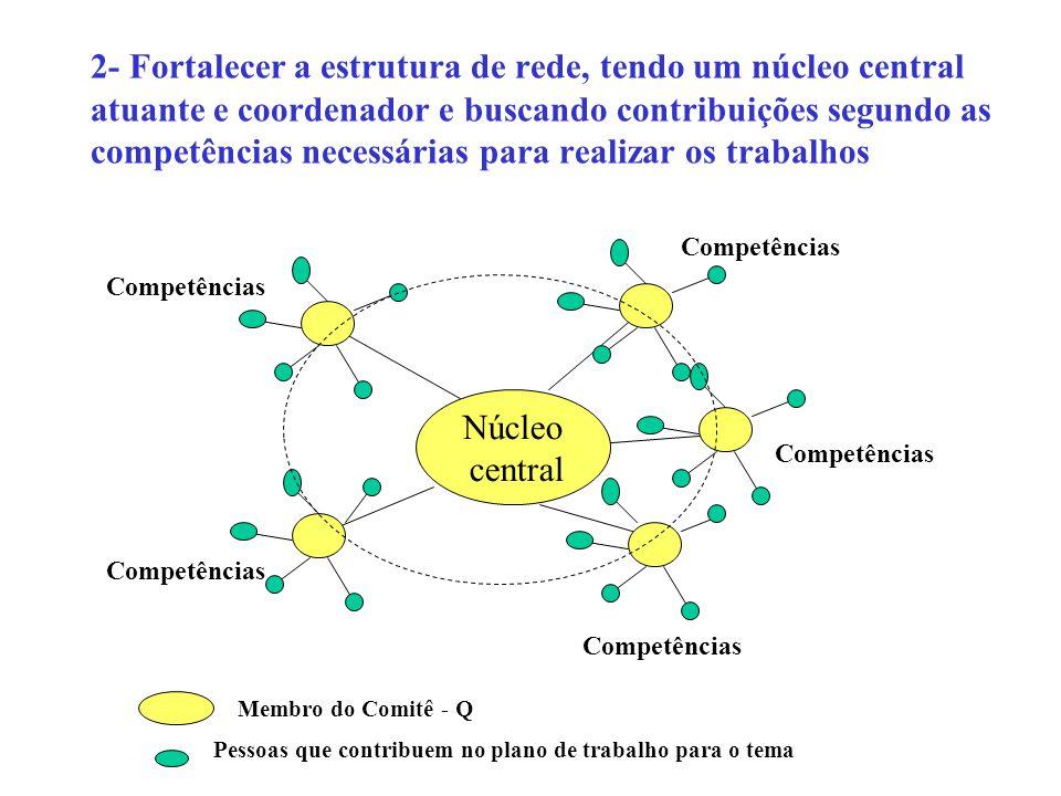 2- Fortalecer a estrutura de rede, tendo um núcleo central atuante e coordenador e buscando contribuições segundo as competências necessárias para realizar os trabalhos Núcleo central Competências Membro do Comitê - Q Pessoas que contribuem no plano de trabalho para o tema