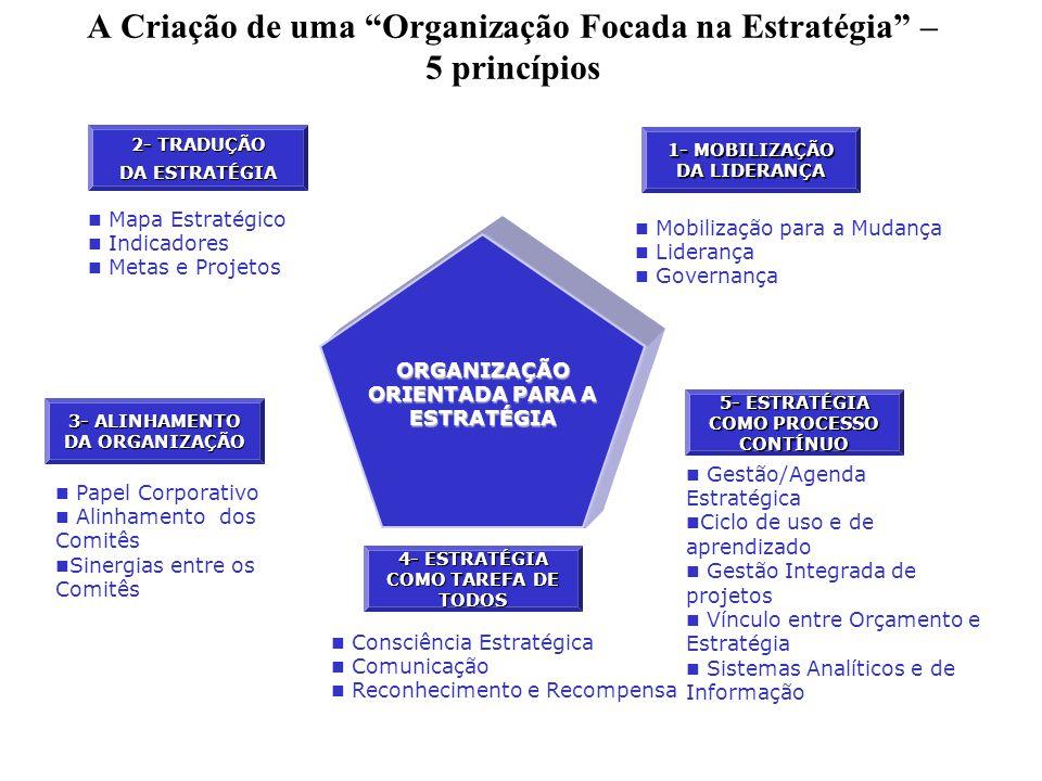 A Criação de uma Organização Focada na Estratégia – 5 princípios 1- MOBILIZAÇÃO DA LIDERANÇA 4- ESTRATÉGIA COMO TAREFA DE TODOS 5- ESTRATÉGIA COMO PROCESSO CONTÍNUO 3- ALINHAMENTO DA ORGANIZAÇÃO 2- TRADUÇÃO DA ESTRATÉGIA ORGANIZAÇÃO ORIENTADA PARA A ESTRATÉGIA Gestão/Agenda Estratégica Ciclo de uso e de aprendizado Gestão Integrada de projetos Vínculo entre Orçamento e Estratégia Sistemas Analíticos e de Informação Mobilização para a Mudança Liderança Governança Mapa Estratégico Indicadores Metas e Projetos Papel Corporativo Alinhamento dos Comitês Sinergias entre os Comitês Consciência Estratégica Comunicação Reconhecimento e Recompensa