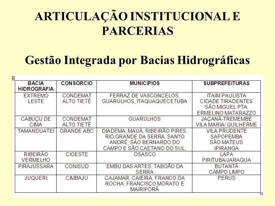 ARTICULAÇÃO INSTITUCIONAL E PARCERIAS Gestão Integrada por Bacias Hidrográficas