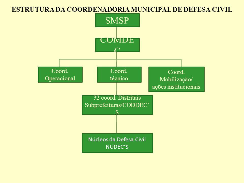 ESTRUTURA DA COORDENADORIA MUNICIPAL DE DEFESA CIVIL SMSP COMDE C Coord. Operacional Coord. técnico Coord. Mobilização/ ações institucionais 32 coord.
