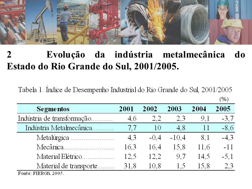 2 Evolução da indústria metalmecânica do Estado do Rio Grande do Sul, 2001/2005.