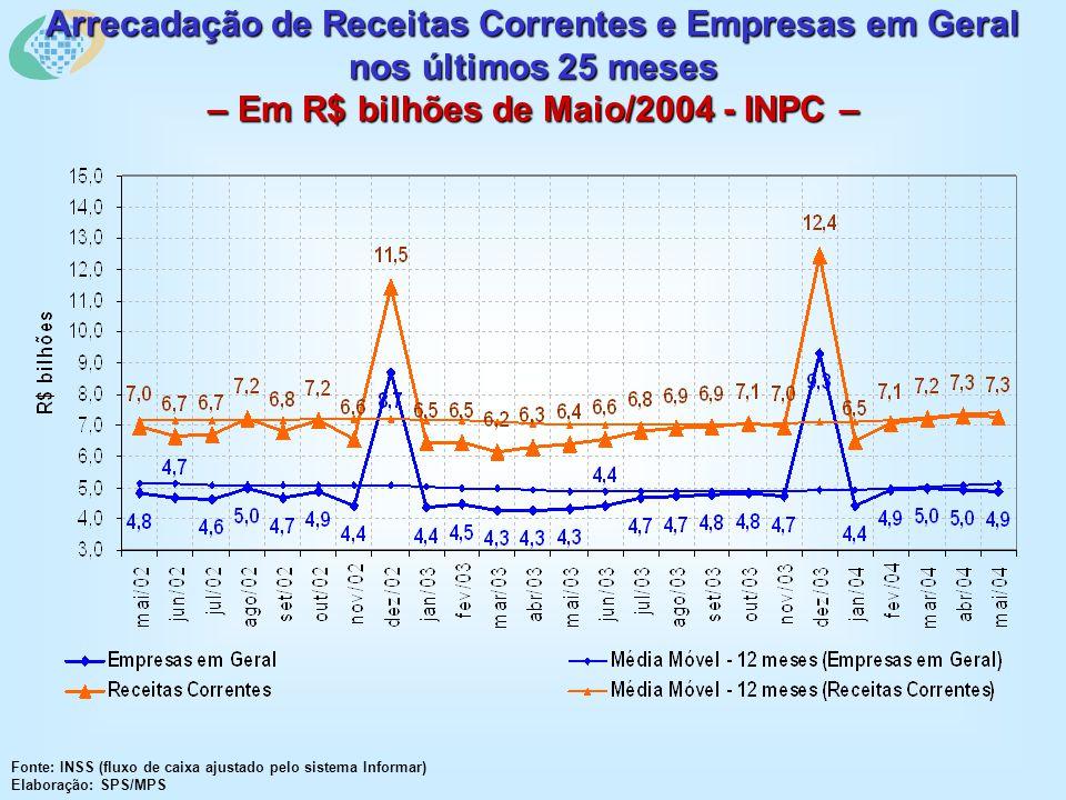 Arrecadação de Receitas Correntes e Empresas em Geral nos últimos 25 meses – Em R$ bilhões de Maio/2004 - INPC – Fonte: INSS (fluxo de caixa ajustado pelo sistema Informar) Elaboração: SPS/MPS