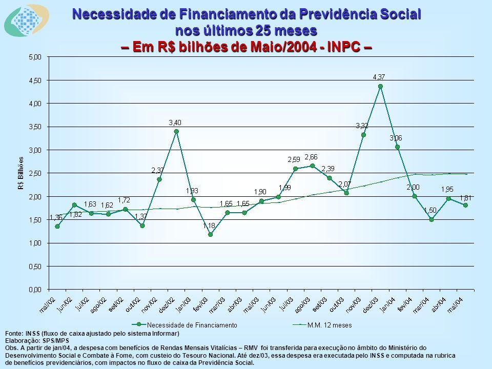 Necessidade de Financiamento da Previdência Social nos últimos 25 meses – Em R$ bilhões de Maio/2004 - INPC – Fonte: INSS (fluxo de caixa ajustado pelo sistema Informar) Elaboração: SPS/MPS Obs.