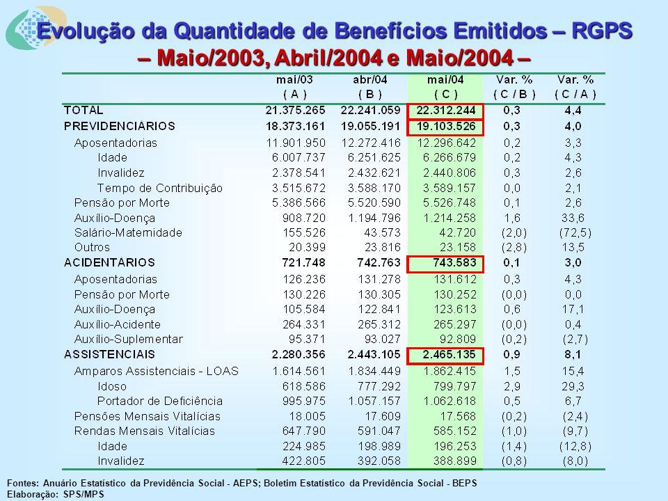 Evolução da Quantidade de Benefícios Emitidos – RGPS – Maio/2003, Abril/2004 e Maio/2004 – Fontes: Anuário Estatístico da Previdência Social - AEPS; Boletim Estatístico da Previdência Social - BEPS Elaboração: SPS/MPS