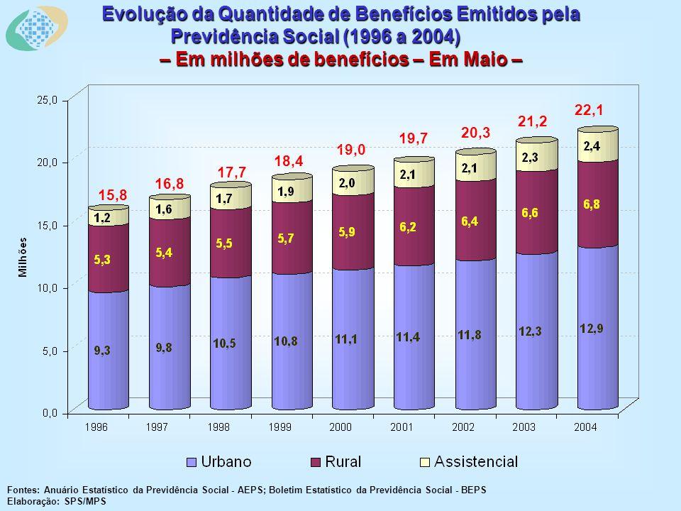 Evolução da Quantidade de Benefícios Emitidos pela Previdência Social (1996 a 2004) – Em milhões de benefícios – Em Maio – Fontes: Anuário Estatístico da Previdência Social - AEPS; Boletim Estatístico da Previdência Social - BEPS Elaboração: SPS/MPS 15,8 16,8 17,7 18,4 19,0 19,7 20,3 21,2 22,1