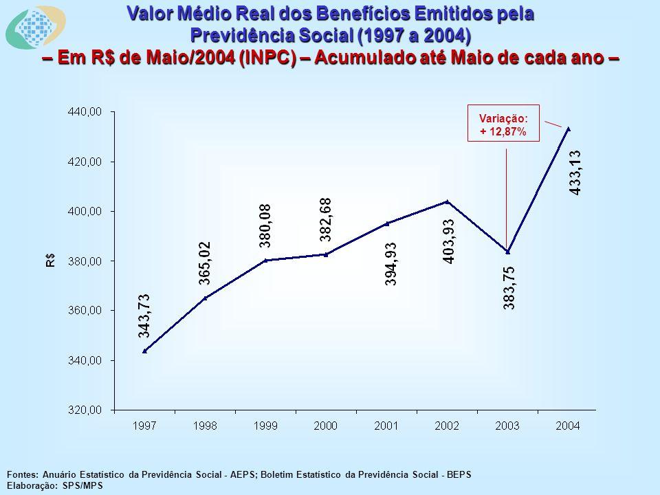 Valor Médio Real dos Benefícios Emitidos pela Previdência Social (1997 a 2004) – Em R$ de Maio/2004 (INPC) – Acumulado até Maio de cada ano – Fontes: Anuário Estatístico da Previdência Social - AEPS; Boletim Estatístico da Previdência Social - BEPS Elaboração: SPS/MPS Variação: + 12,87%