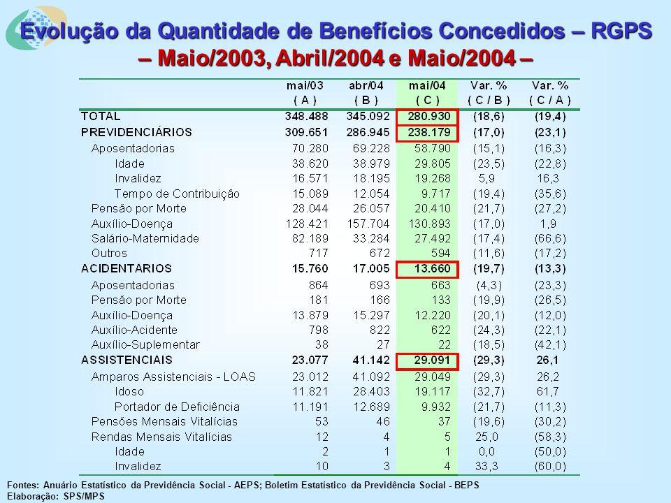 Evolução da Quantidade de Benefícios Concedidos – RGPS – Maio/2003, Abril/2004 e Maio/2004 – Fontes: Anuário Estatístico da Previdência Social - AEPS; Boletim Estatístico da Previdência Social - BEPS Elaboração: SPS/MPS