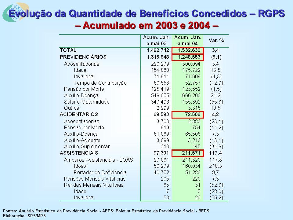 Evolução da Quantidade de Benefícios Concedidos – RGPS – Acumulado em 2003 e 2004 – Fontes: Anuário Estatístico da Previdência Social - AEPS; Boletim Estatístico da Previdência Social - BEPS Elaboração: SPS/MPS