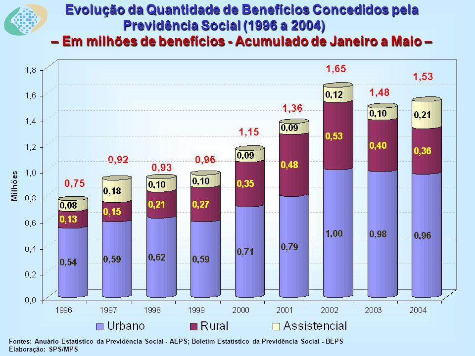 Evolução da Quantidade de Benefícios Concedidos pela Previdência Social (1996 a 2004) – Em milhões de benefícios - Acumulado de Janeiro a Maio – Fontes: Anuário Estatístico da Previdência Social - AEPS; Boletim Estatístico da Previdência Social - BEPS Elaboração: SPS/MPS 1,53 1,48 1,65 1,36 1,15 0,96 0,93 0,92 0,75