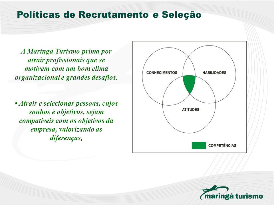 Atração de Talentos Seleção por competências Gestão por Competência s Avaliação de Perfil e Competências Acompanhamento das Metas X Resultados Treinam