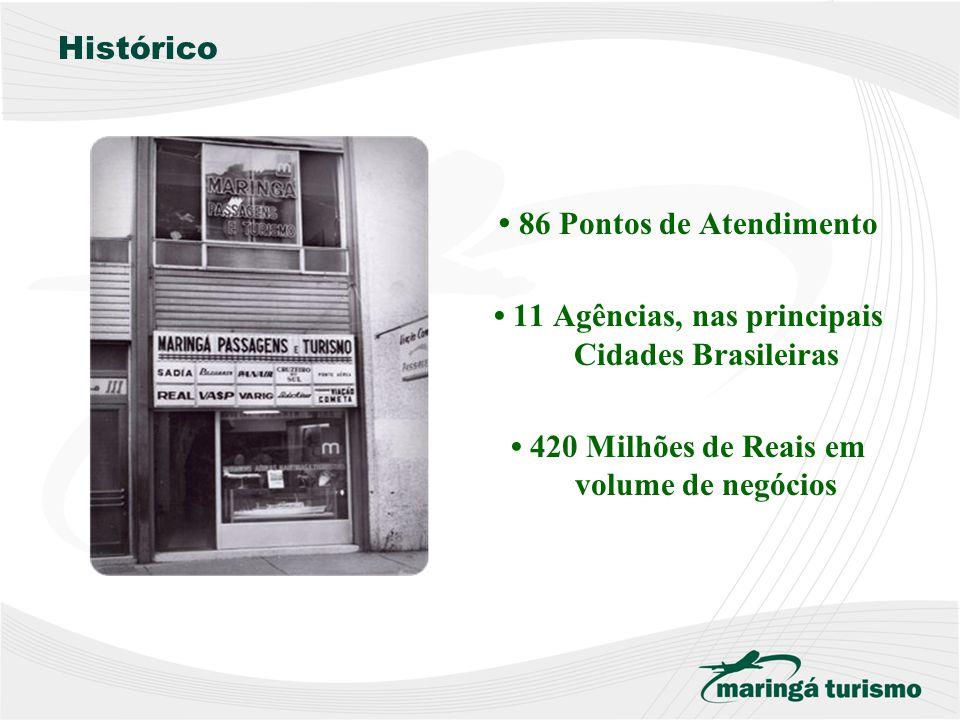 Histórico 86 Pontos de Atendimento 11 Agências, nas principais Cidades Brasileiras 420 Milhões de Reais em volume de negócios