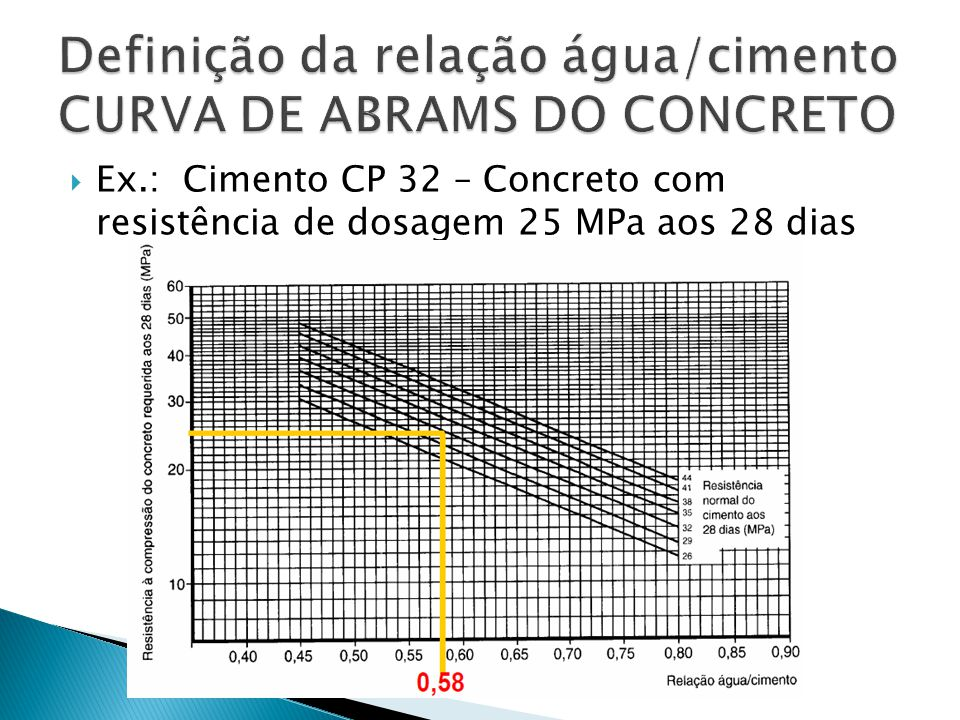  Ex.: Cimento CP 32 – Concreto com resistência de dosagem 25 MPa aos 28 dias