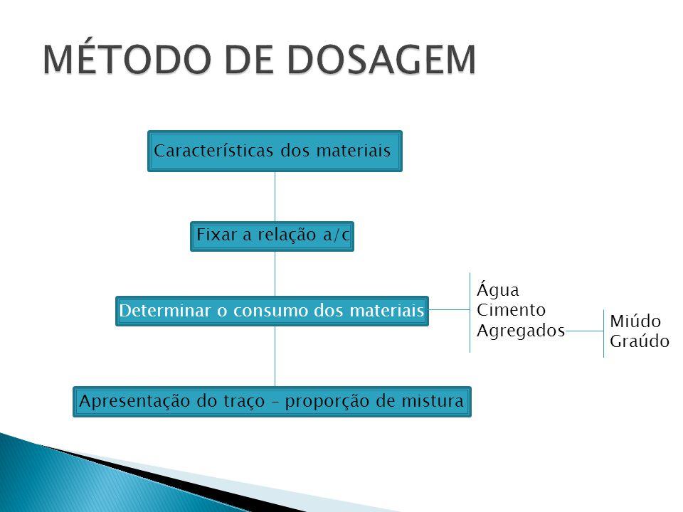 Características dos materiais Fixar a relação a/c Determinar o consumo dos materiais Apresentação do traço – proporção de mistura Água Cimento Agregad