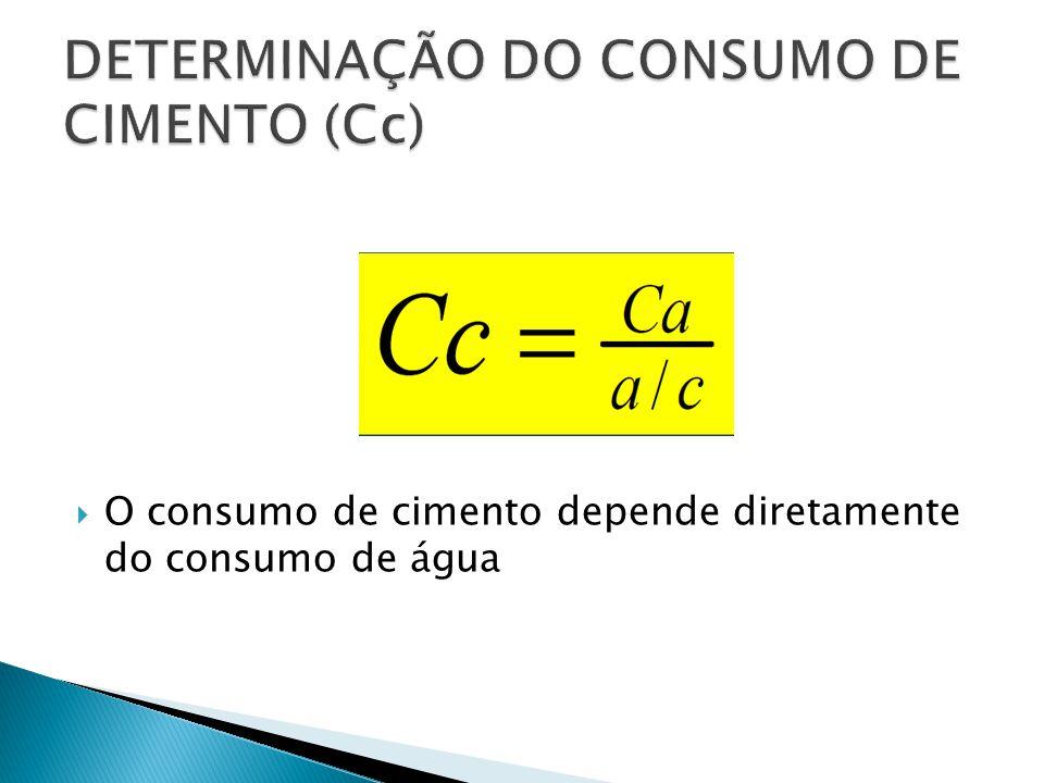  O consumo de cimento depende diretamente do consumo de água