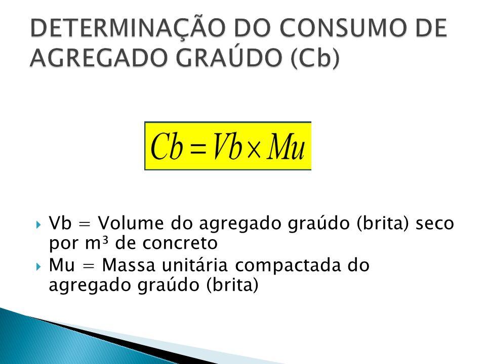  Vb = Volume do agregado graúdo (brita) seco por m³ de concreto  Mu = Massa unitária compactada do agregado graúdo (brita)