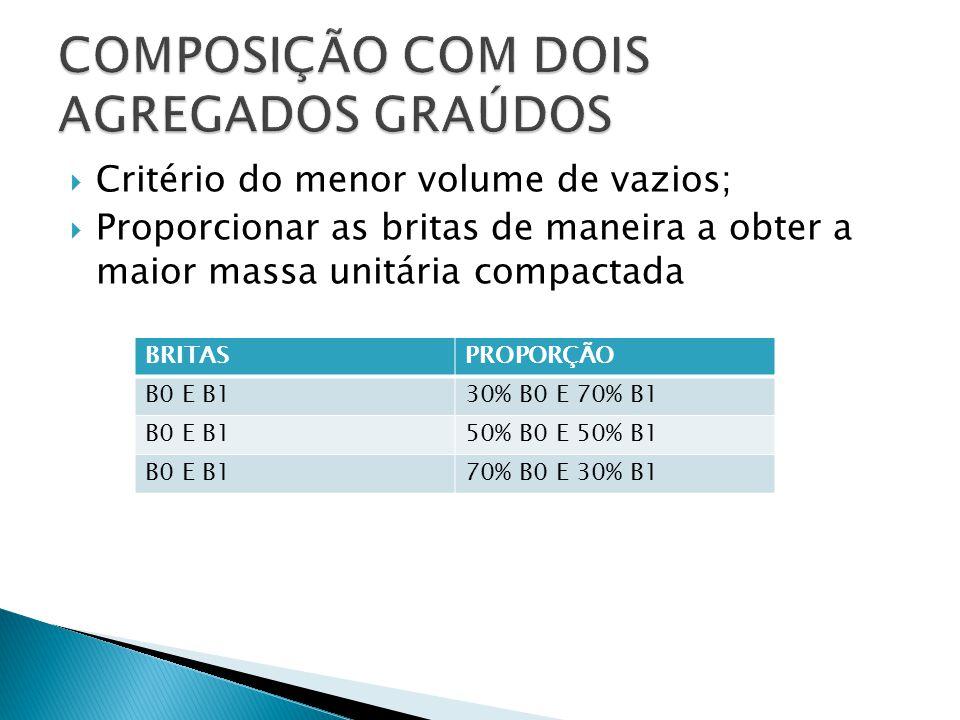  Critério do menor volume de vazios;  Proporcionar as britas de maneira a obter a maior massa unitária compactada BRITASPROPORÇÃO B0 E B130% B0 E 70