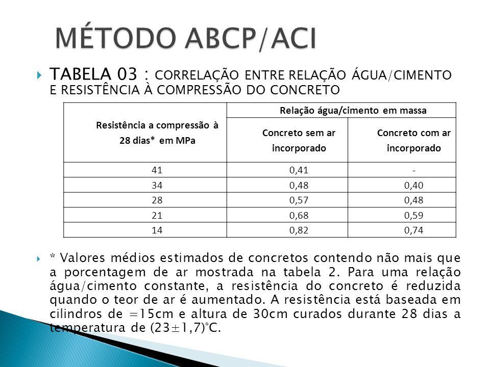  TABELA 03 : CORRELAÇÃO ENTRE RELAÇÃO ÁGUA/CIMENTO E RESISTÊNCIA À COMPRESSÃO DO CONCRETO  * Valores médios estimados de concretos contendo não mais