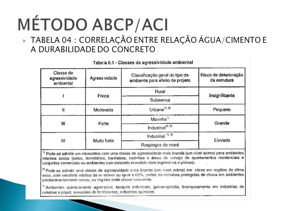  TABELA 04 : CORRELAÇÃO ENTRE RELAÇÃO ÁGUA/CIMENTO E A DURABILIDADE DO CONCRETO