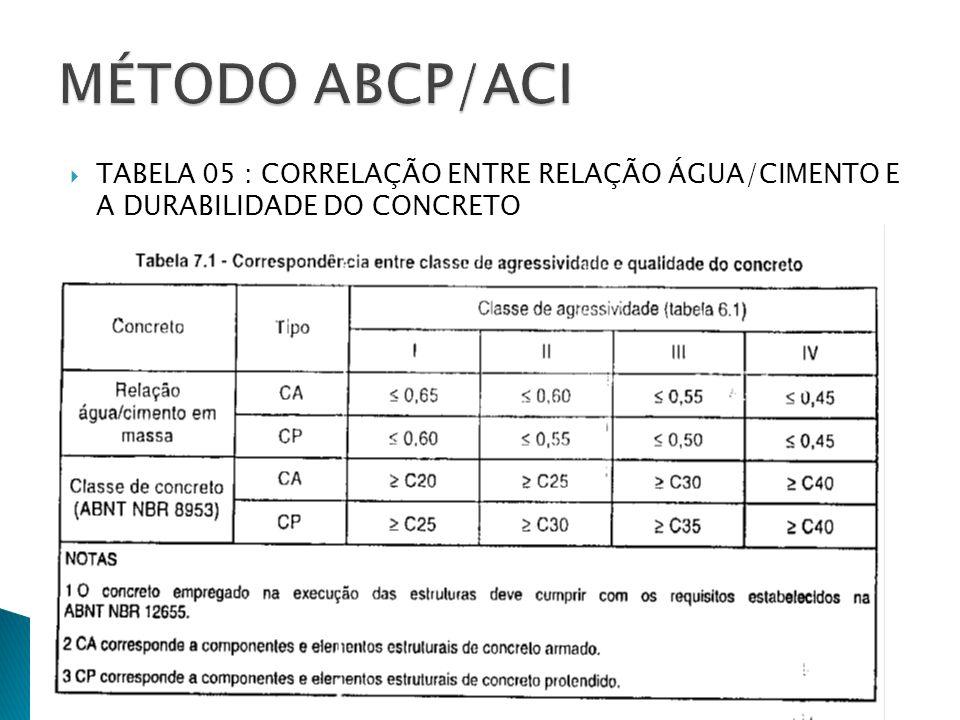 TABELA 05 : CORRELAÇÃO ENTRE RELAÇÃO ÁGUA/CIMENTO E A DURABILIDADE DO CONCRETO