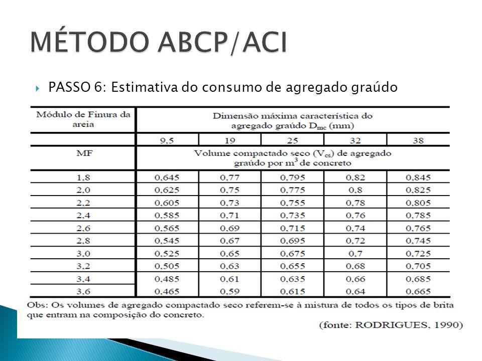  PASSO 6: Estimativa do consumo de agregado graúdo