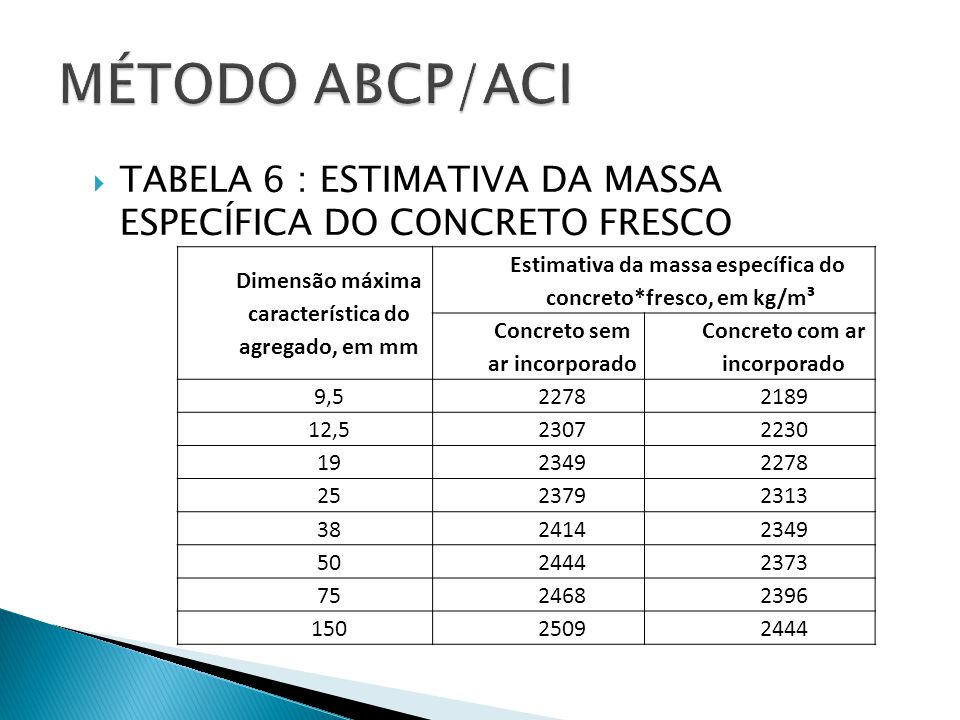  TABELA 6 : ESTIMATIVA DA MASSA ESPECÍFICA DO CONCRETO FRESCO Dimensão máxima característica do agregado, em mm Estimativa da massa específica do con