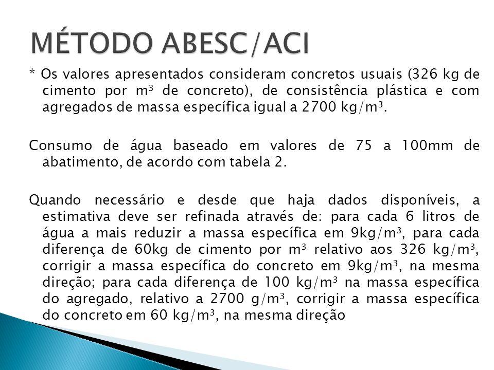 * Os valores apresentados consideram concretos usuais (326 kg de cimento por m³ de concreto), de consistência plástica e com agregados de massa especí