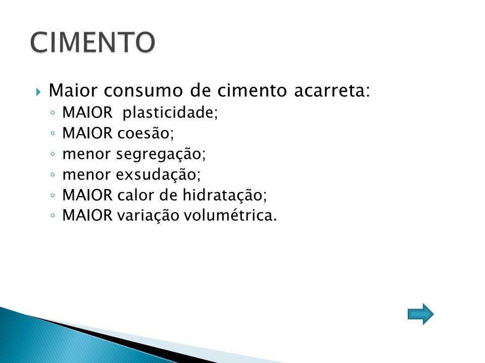  Maior consumo de cimento acarreta: ◦ MAIOR plasticidade; ◦ MAIOR coesão; ◦ menor segregação; ◦ menor exsudação; ◦ MAIOR calor de hidratação; ◦ MAIOR