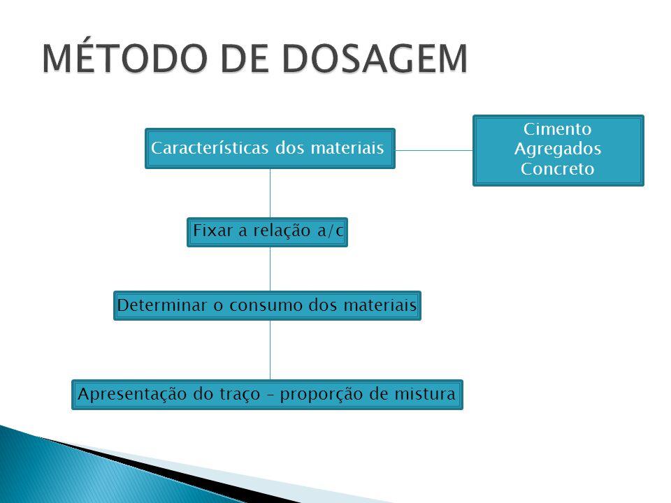 Características dos materiais Fixar a relação a/c Determinar o consumo dos materiais Apresentação do traço – proporção de mistura Cimento Agregados Co