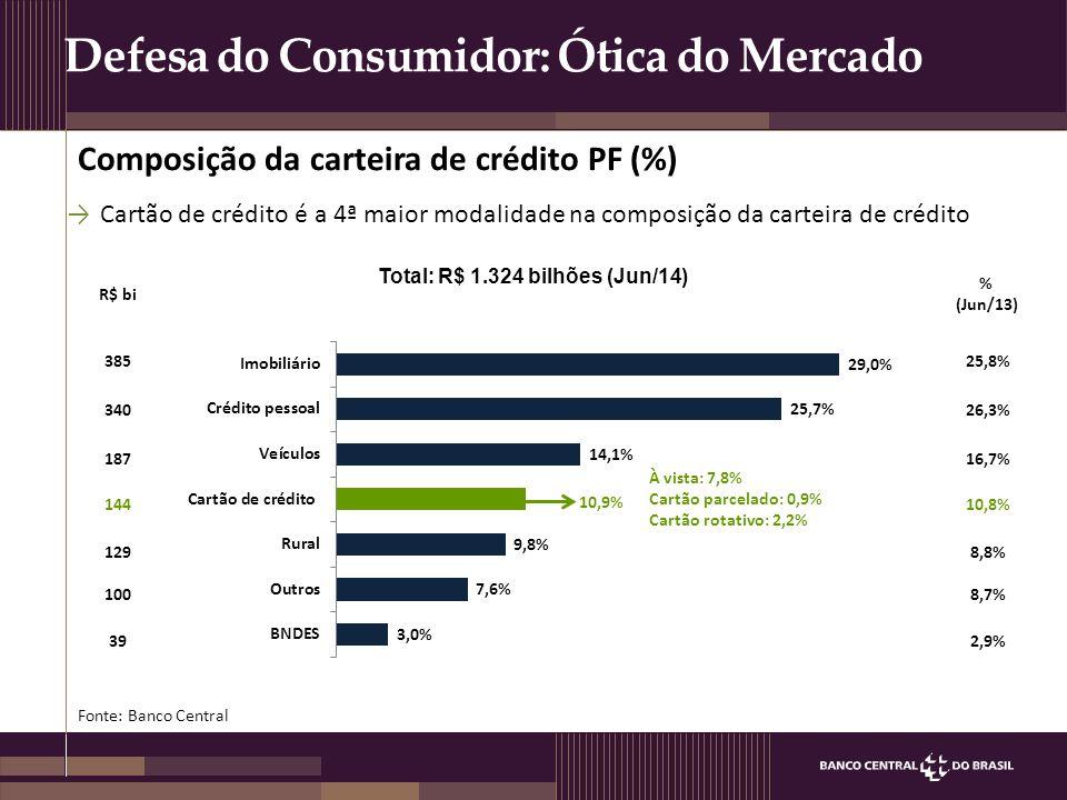 Defesa do Consumidor: Ótica do Mercado Composição da carteira de crédito PF (%) 385 340 187 144 39 Total: R$ 1.324 bilhões (Jun/14) 129 100 R$ bi 25,8
