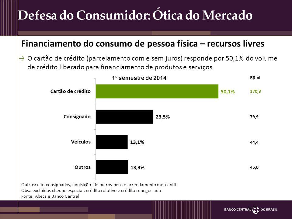 Defesa do Consumidor: Ótica do Mercado R$ bi 170,3 79,9 44,4 45,0 Financiamento do consumo de pessoa física – recursos livres 31/32 1º semestre de 201