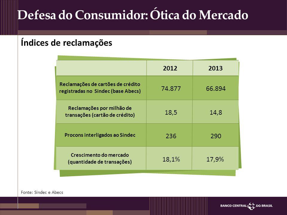 Defesa do Consumidor: Ótica do Mercado Índices de reclamações Reclamações de cartões de crédito registradas no Sindec (base Abecs) 2012 74.87766.894 1