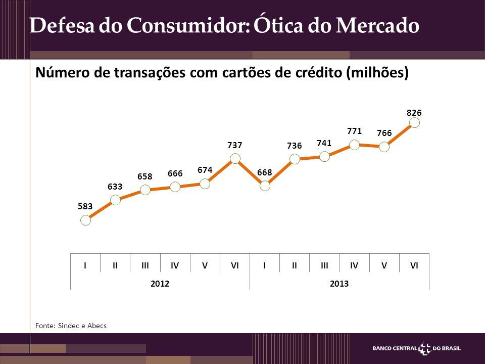 Defesa do Consumidor: Ótica do Mercado Número de transações com cartões de crédito (milhões) Fonte: Sindec e Abecs