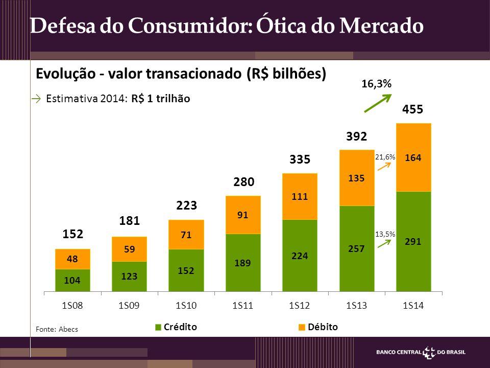 Evolução - valor transacionado (R$ bilhões) Fonte: Abecs Defesa do Consumidor: Ótica do Mercado →Estimativa 2014: R$ 1 trilhão 16,3% 152 181 223 280 3