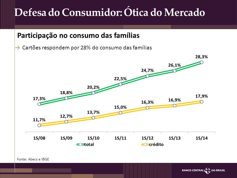 Defesa do Consumidor: Ótica do Mercado Fonte: Pesquisa Abecs/Datafolha Inclusão financeira das classes D/E A/B C D/E →Posse de cartões nas classes D/E saiu de 36% em 2009 para 42% em 2013