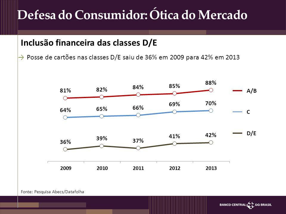 Defesa do Consumidor: Ótica do Mercado Fonte: Pesquisa Abecs/Datafolha Inclusão financeira das classes D/E A/B C D/E →Posse de cartões nas classes D/E