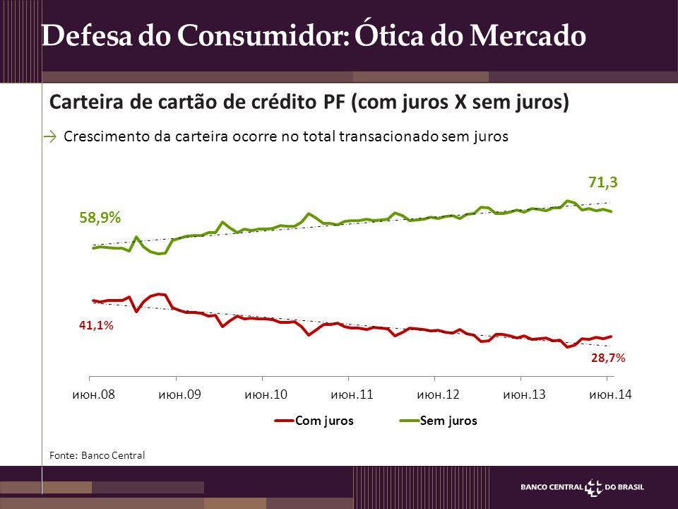 Defesa do Consumidor: Ótica do Mercado Carteira de cartão de crédito PF (com juros X sem juros) Fonte: Banco Central →Crescimento da carteira ocorre n