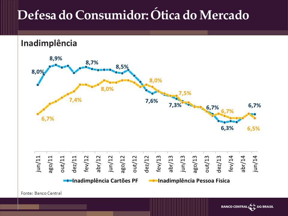 Defesa do Consumidor: Ótica do Mercado Anexo na apresentação Anexo na apresentação Fonte: Banco Central.