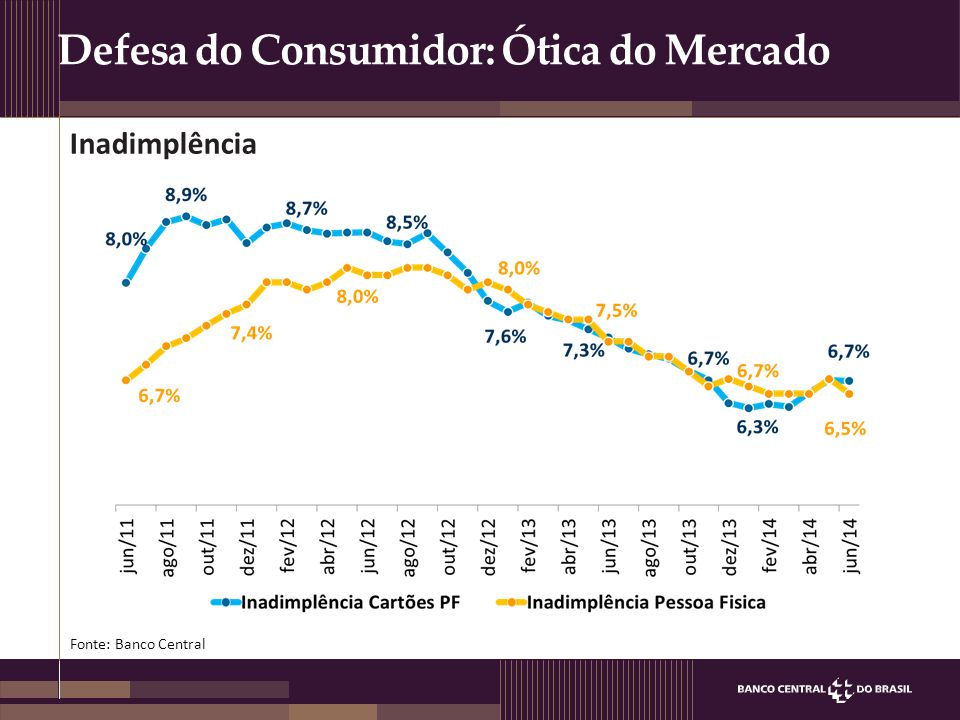 Defesa do Consumidor: Ótica do Mercado Inadimplência Fonte: Banco Central