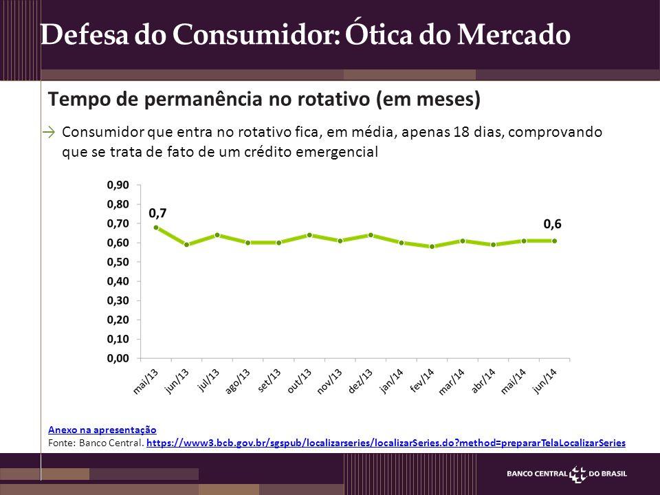 Defesa do Consumidor: Ótica do Mercado Anexo na apresentação Anexo na apresentação Fonte: Banco Central. https://www3.bcb.gov.br/sgspub/localizarserie