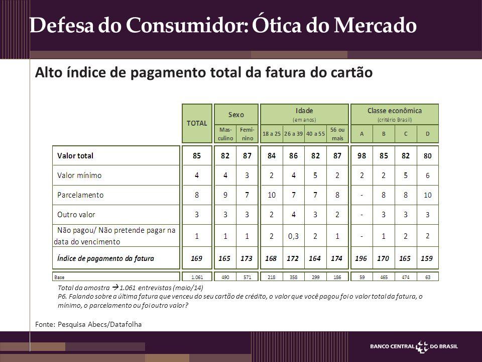 Defesa do Consumidor: Ótica do Mercado Composição da carteira de crédito PF (%) 385 340 187 144 39 Total: R$ 1.324 bilhões (Jun/14) 129 100 R$ bi 25,8% 26,3% 16,7% 10,8% 2,9% 8,8% 8,7% % (Jun/13) →Cartão de crédito é a 4ª maior modalidade na composição da carteira de crédito Fonte: Banco Central