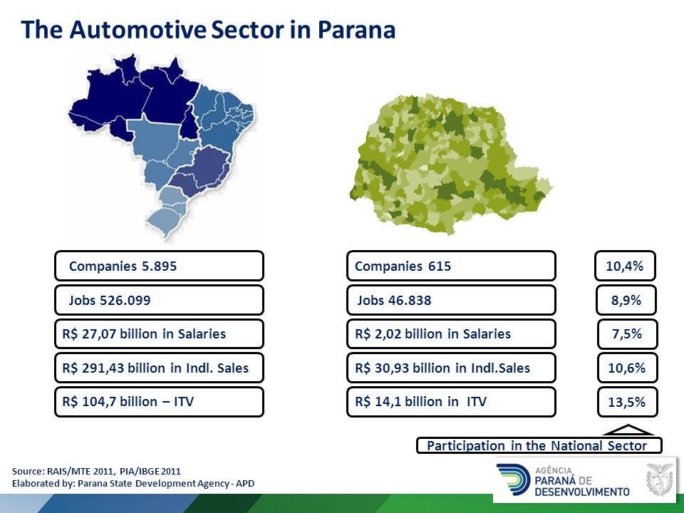 The Automotive Sector in Parana Companies 5.89510,4% Jobs 526.099 R$ 27,07 billion in Salaries R$ 291,43 billion in Indl.