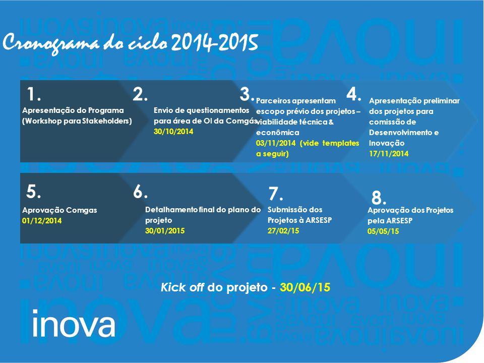 Cronograma do ciclo 2014-2015 Apresentação do Programa (Workshop para Stakeholders) Envio de questionamentos para área de OI da Comgás 30/10/2014 Parc