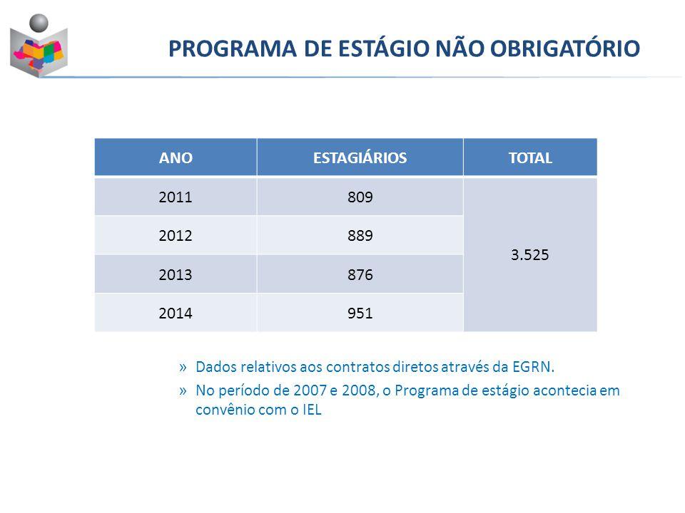 » Dados relativos aos contratos diretos através da EGRN. » No período de 2007 e 2008, o Programa de estágio acontecia em convênio com o IEL PROGRAMA D