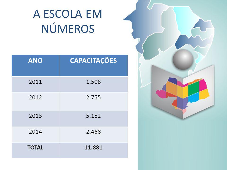 A ESCOLA EM NÚMEROS ANOCAPACITAÇÕES 20111.506 20122.755 20135.152 20142.468 TOTAL11.881